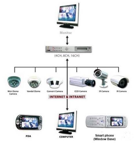 دلیل استفاده از دوربین مدار بسته و انواع دوربین مدار بسته